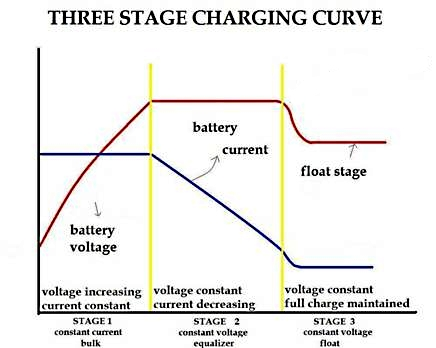 Three step Charging