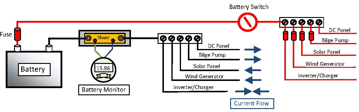 Power supply to a battery bank