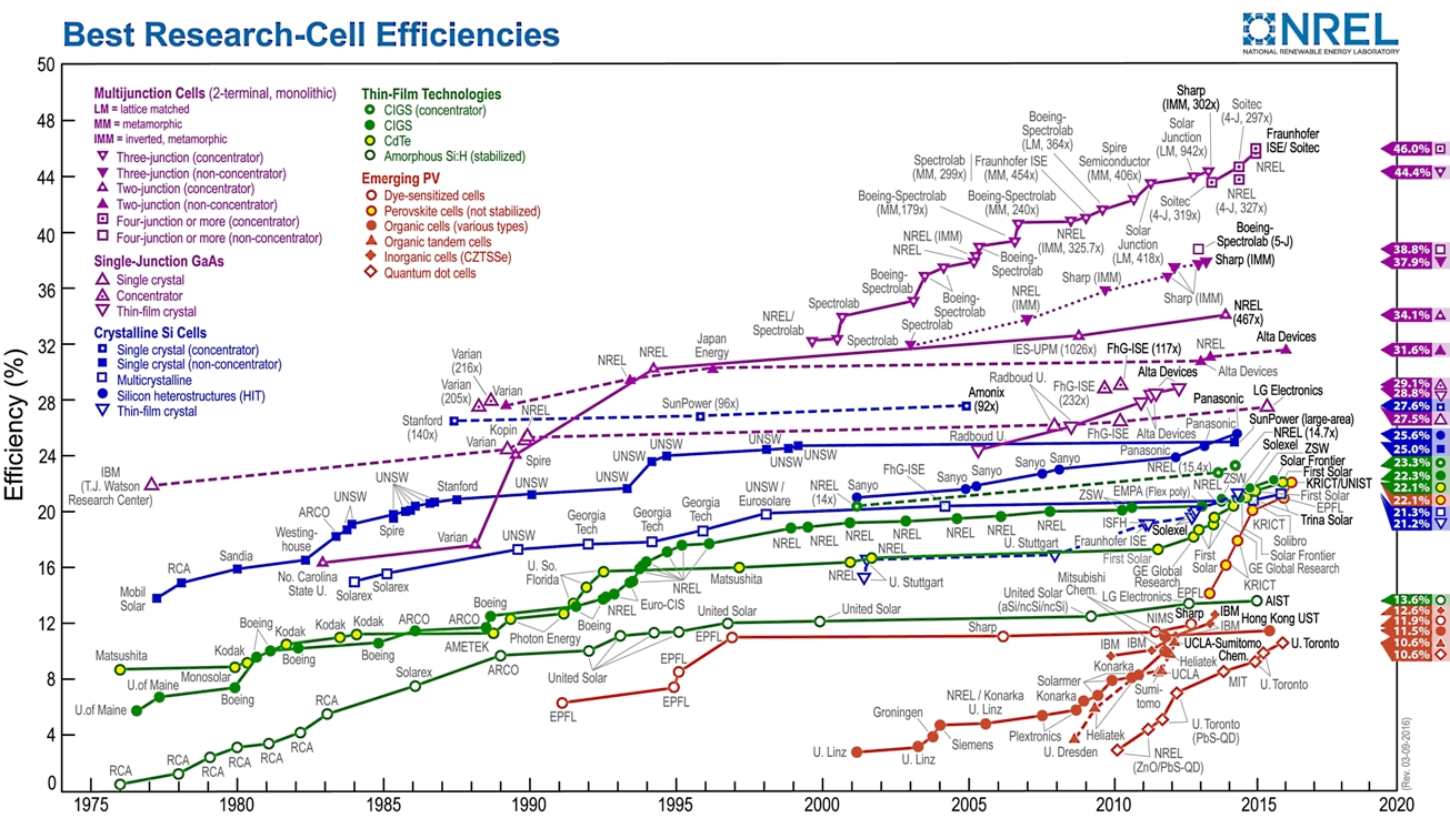 NREL efficiency chart third