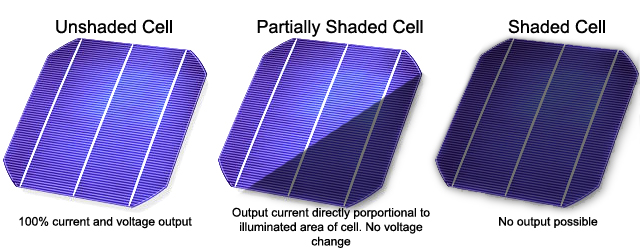 solar cells shaded